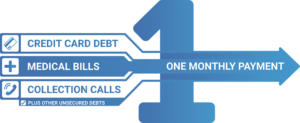 consolidate your debt today