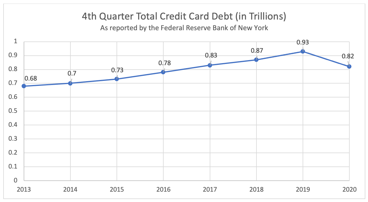 4th Quarter Total Credit Card Debt