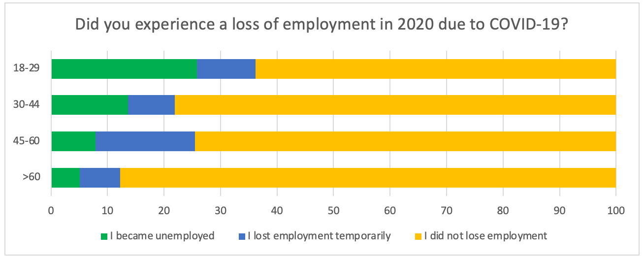 Employment loss in 2020 - chart