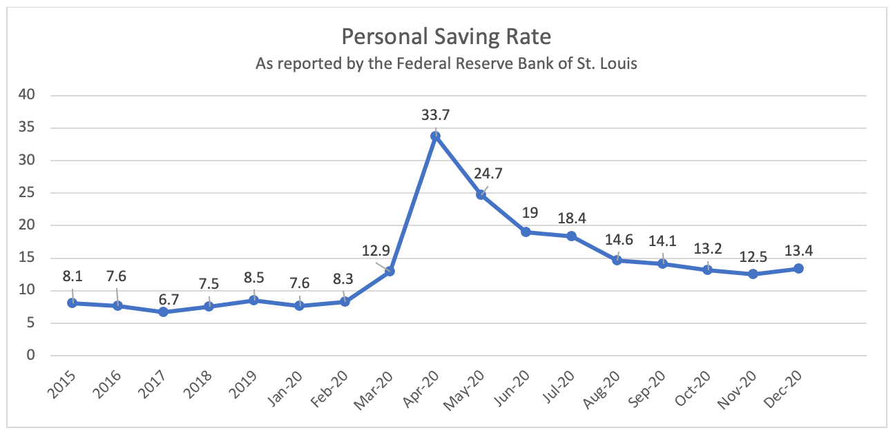 Personal Saving Rate in US 2015-2020