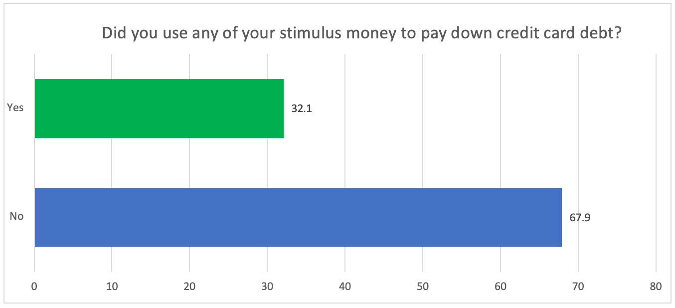 Stimulus money used to pay credit card debt - chart