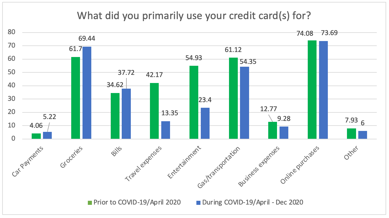What did you use your credit cards for? Chart.